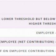 Auto-enrolment Threshold