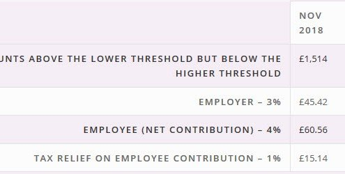 Auto-enrolment Threshold